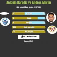 Antonin Haredia vs Andres Martin h2h player stats