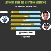 Antonin Haredia vs Pablo Martinez h2h player stats