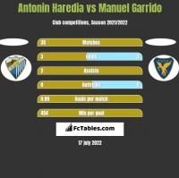 Antonin Haredia vs Manuel Garrido h2h player stats
