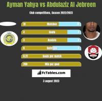 Ayman Yahya vs Abdulaziz Al Jebreen h2h player stats