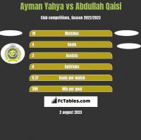 Ayman Yahya vs Abdullah Qaisi h2h player stats