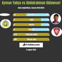 Ayman Yahya vs Abdulrahman Aldawsari h2h player stats