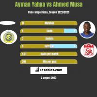 Ayman Yahya vs Ahmed Musa h2h player stats