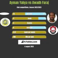 Ayman Yahya vs Awadh Faraj h2h player stats