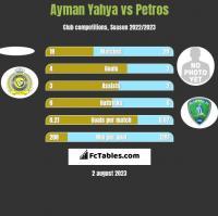 Ayman Yahya vs Petros h2h player stats