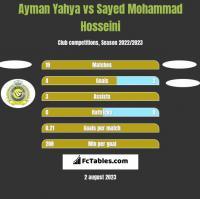Ayman Yahya vs Sayed Mohammad Hosseini h2h player stats