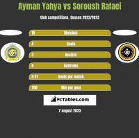 Ayman Yahya vs Soroush Rafaei h2h player stats