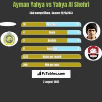 Ayman Yahya vs Yahya Al Shehri h2h player stats