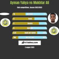 Ayman Yahya vs Mukhtar Ali h2h player stats