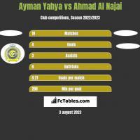 Ayman Yahya vs Ahmad Al Najai h2h player stats