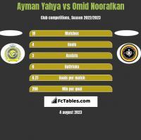 Ayman Yahya vs Omid Noorafkan h2h player stats