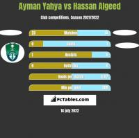 Ayman Yahya vs Hassan Algeed h2h player stats