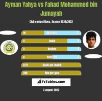 Ayman Yahya vs Fahad Mohammed bin Jumayah h2h player stats