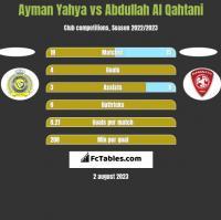 Ayman Yahya vs Abdullah Al Qahtani h2h player stats