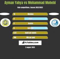 Ayman Yahya vs Mohammad Mohebi h2h player stats