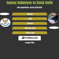 Cammy Ballantyne vs David Smith h2h player stats