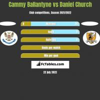 Cammy Ballantyne vs Daniel Church h2h player stats
