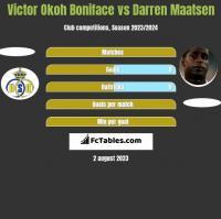 Victor Okoh Boniface vs Darren Maatsen h2h player stats