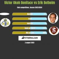 Victor Okoh Boniface vs Erik Botheim h2h player stats