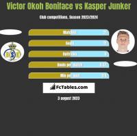 Victor Okoh Boniface vs Kasper Junker h2h player stats