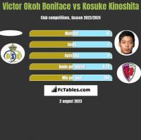 Victor Okoh Boniface vs Kosuke Kinoshita h2h player stats