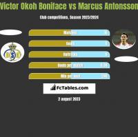 Victor Okoh Boniface vs Marcus Antonsson h2h player stats
