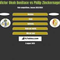 Victor Okoh Boniface vs Philip Zinckernagel h2h player stats