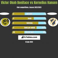 Victor Okoh Boniface vs Kornelius Hansen h2h player stats