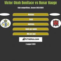 Victor Okoh Boniface vs Runar Hauge h2h player stats