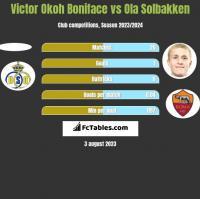 Victor Okoh Boniface vs Ola Solbakken h2h player stats
