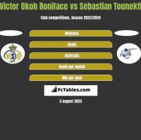 Victor Okoh Boniface vs Sebastian Tounekti h2h player stats