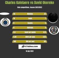 Charles Katelaere vs David Okereke h2h player stats