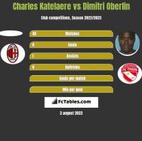 Charles Katelaere vs Dimitri Oberlin h2h player stats