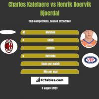 Charles Katelaere vs Henrik Roervik Bjoerdal h2h player stats