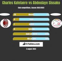 Charles Katelaere vs Abdoulaye Sissako h2h player stats
