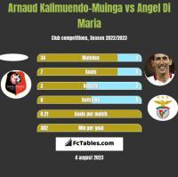 Arnaud Kalimuendo-Muinga vs Angel Di Maria h2h player stats