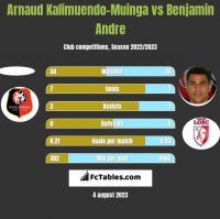 Arnaud Kalimuendo-Muinga vs Benjamin Andre h2h player stats