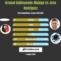 Arnaud Kalimuendo-Muinga vs Jese Rodriguez h2h player stats