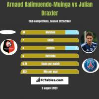 Arnaud Kalimuendo-Muinga vs Julian Draxler h2h player stats
