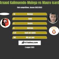Arnaud Kalimuendo-Muinga vs Mauro Icardi h2h player stats