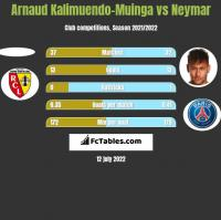 Arnaud Kalimuendo-Muinga vs Neymar h2h player stats