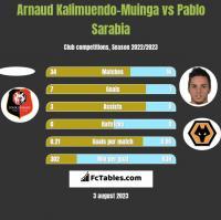 Arnaud Kalimuendo-Muinga vs Pablo Sarabia h2h player stats