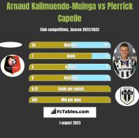 Arnaud Kalimuendo-Muinga vs Pierrick Capelle h2h player stats