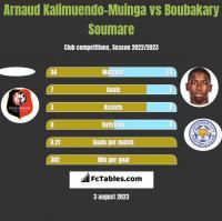 Arnaud Kalimuendo-Muinga vs Boubakary Soumare h2h player stats