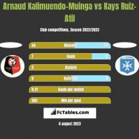Arnaud Kalimuendo-Muinga vs Kays Ruiz-Atil h2h player stats