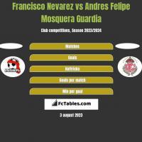 Francisco Nevarez vs Andres Felipe Mosquera Guardia h2h player stats