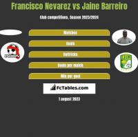 Francisco Nevarez vs Jaine Barreiro h2h player stats