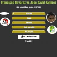 Francisco Nevarez vs Jose David Ramirez h2h player stats