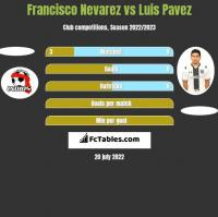 Francisco Nevarez vs Luis Pavez h2h player stats