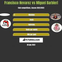 Francisco Nevarez vs Miguel Barbieri h2h player stats